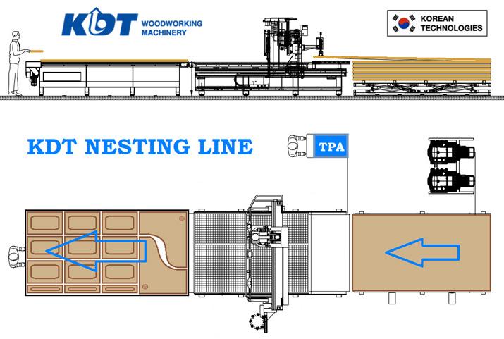 схема автоматической линии kdt